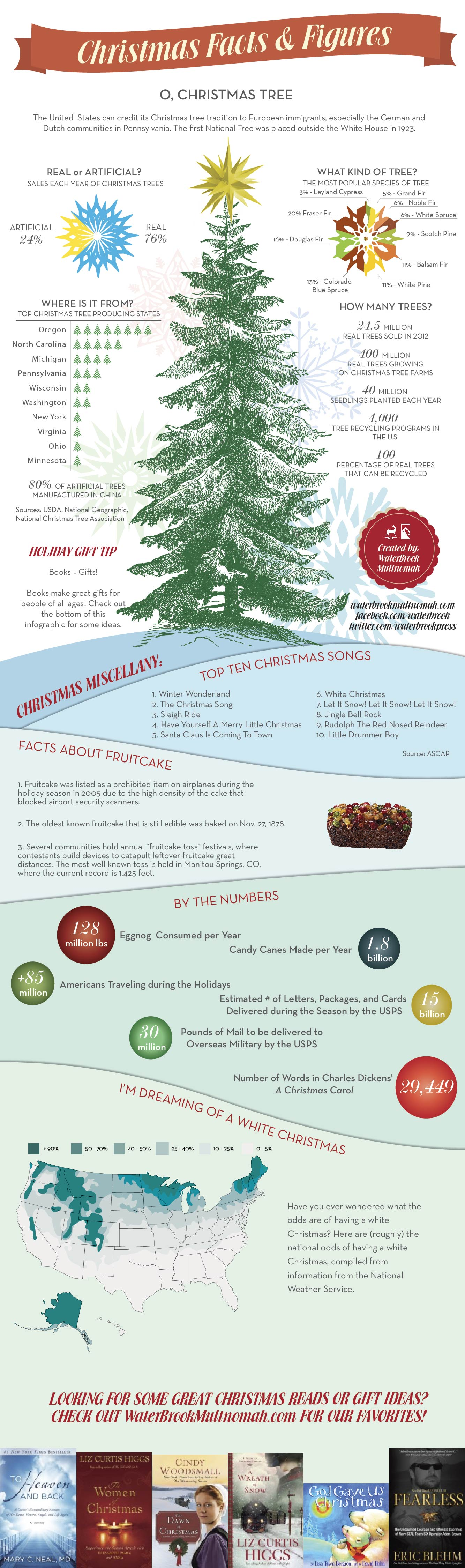 Christmas Facts and Figures
